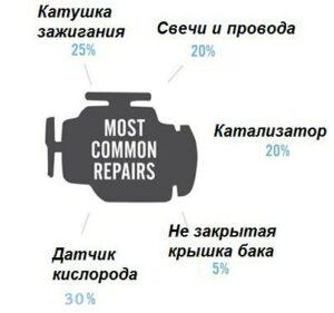 Что ломается чаще всего в подержанных автомобилях